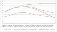 2017-06-06-13-51-07.cerberus model nederlandse bevolking -aangevuld 01a